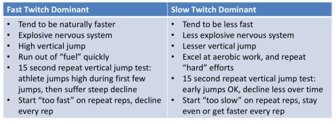 Fast Vs Slow Twitch